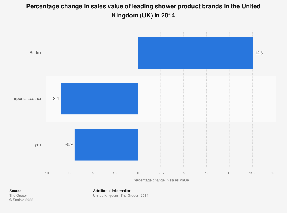 Statistic: Percentage change in sales value of leading shower product brands in the United Kingdom (UK) in 2014 | Statista