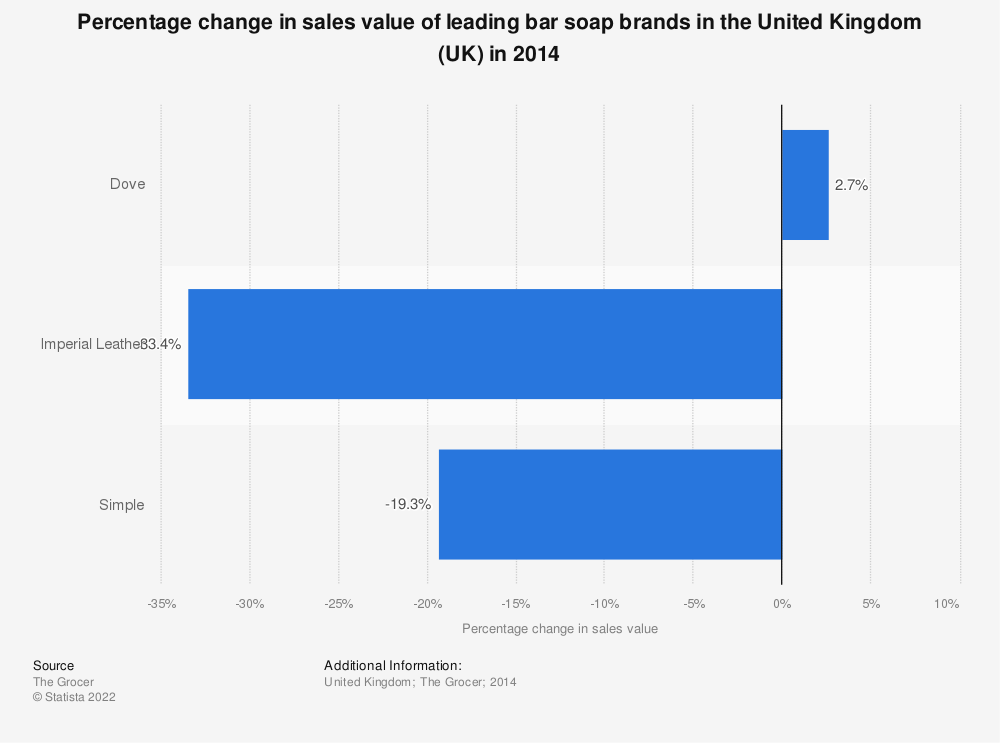 Statistic: Percentage change in sales value of leading bar soap brands in the United Kingdom (UK) in 2014 | Statista