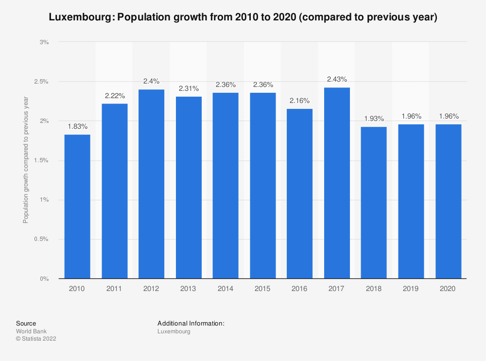 Statistic: Luxembourg: Population growth from 2007 to 2017 (compared to previous year) | Statista