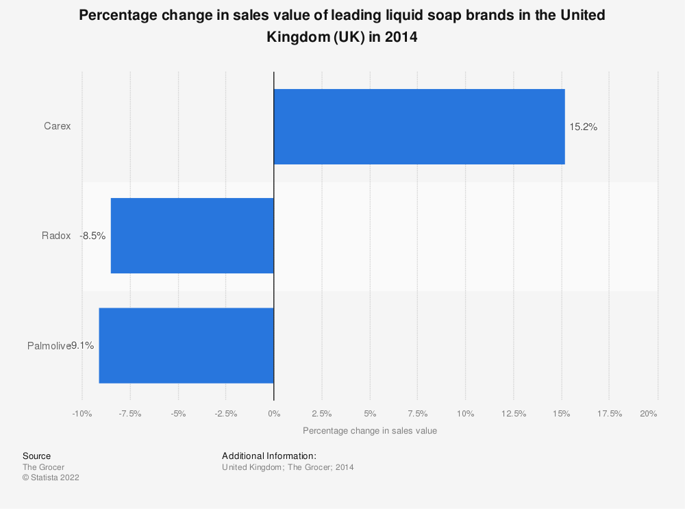 Statistic: Percentage change in sales value of leading liquid soap brands in the United Kingdom (UK) in 2014 | Statista