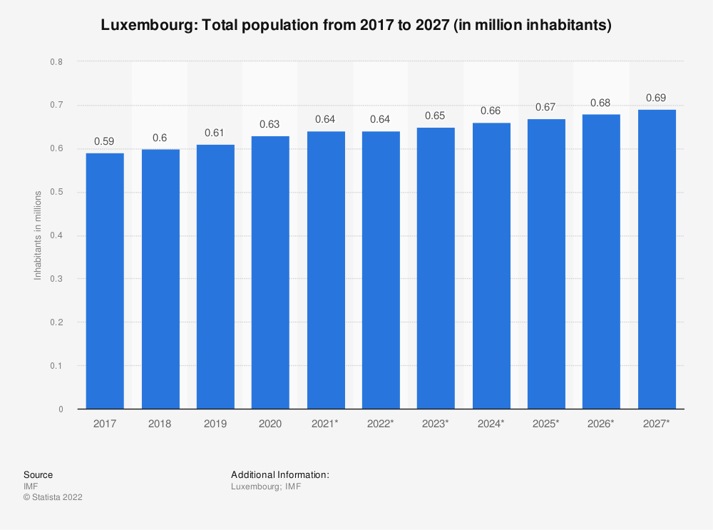 Statistic: Luxembourg: Total population from 2014 to 2024 (in million inhabitants) | Statista