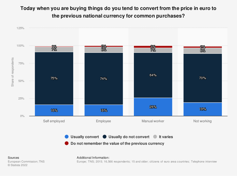 Statistic: Today when you are buying things do you tend to convert from the price in euro to the previous national currency for common purchases? | Statista