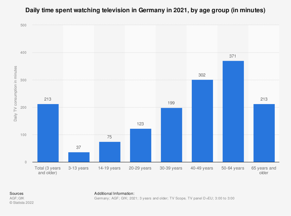 Statistic: Daily time spent watching television in Germany as of January 27, 2020, by age group (in minutes) | Statista