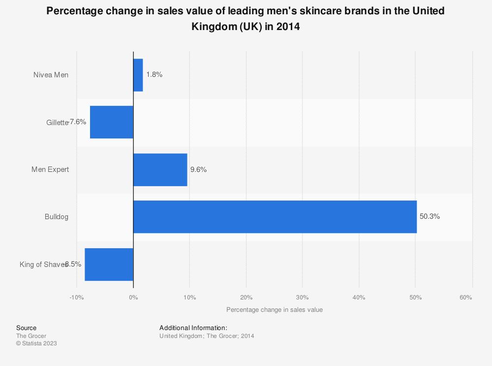 Statistic: Percentage change in sales value of leading men's skincare brands in the United Kingdom (UK) in 2014 | Statista