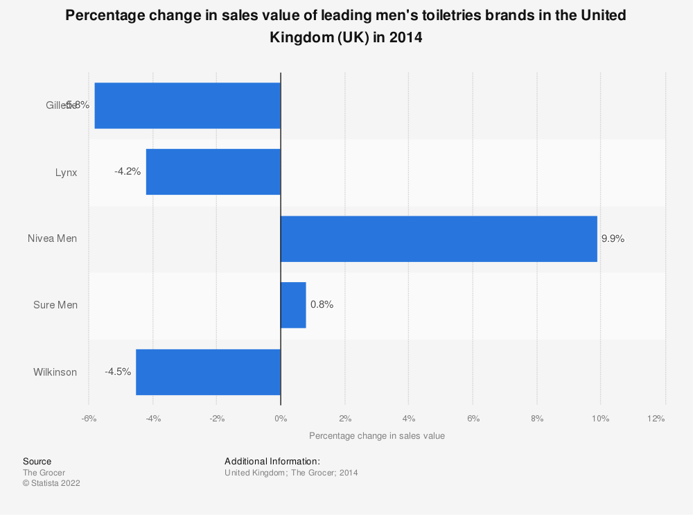 Statistic: Percentage change in sales value of leading men's toiletries brands in the United Kingdom (UK) in 2014 | Statista