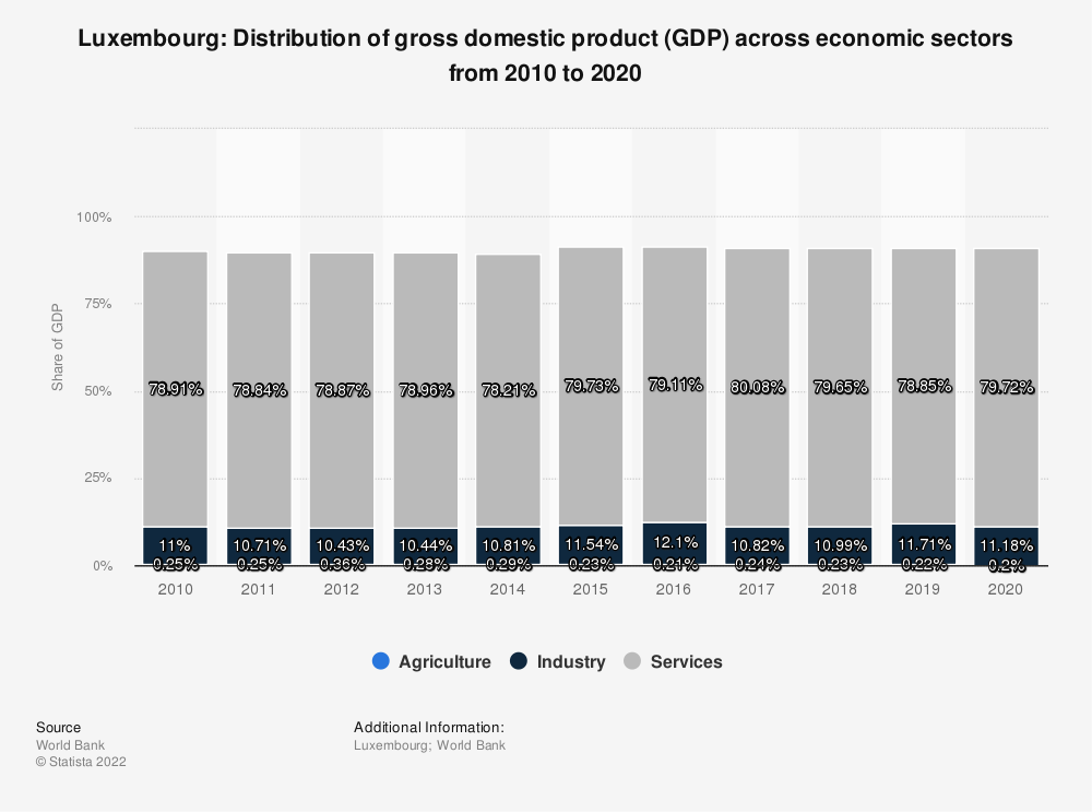 Statistic: Luxembourg: Distribution of gross domestic product (GDP) across economic sectors from 2009 to 2019 | Statista
