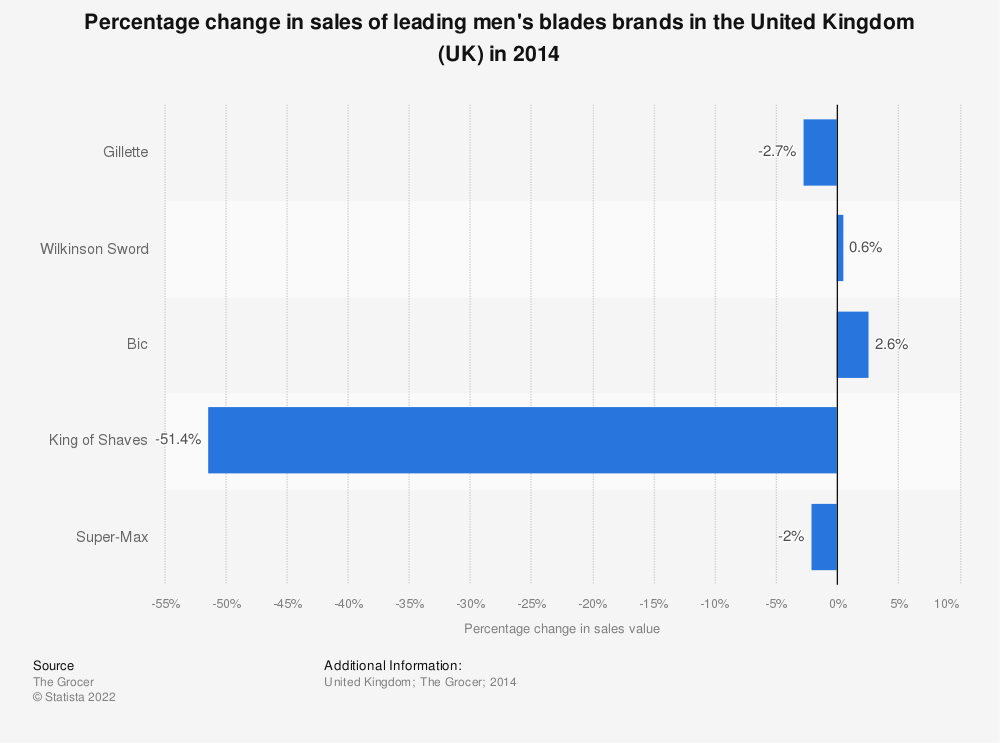 Statistic: Percentage change in sales of leading men's blades brands in the United Kingdom (UK) in 2014 | Statista