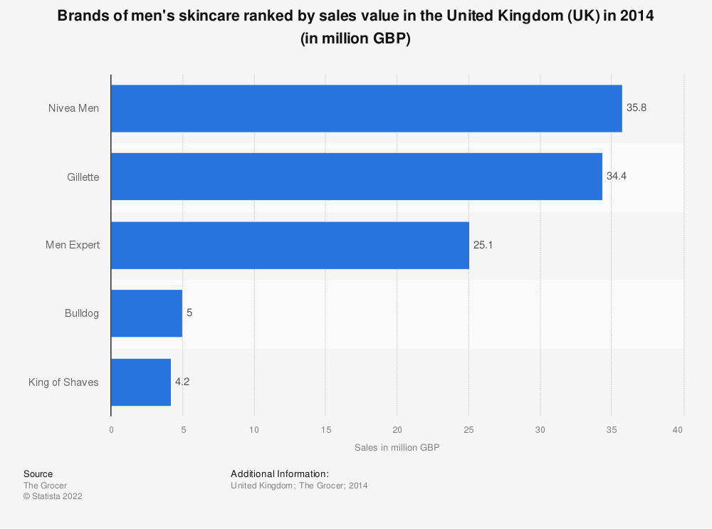 Statistic: Brands of men's skincare ranked by sales value in the United Kingdom (UK) in 2014 (in million GBP) | Statista