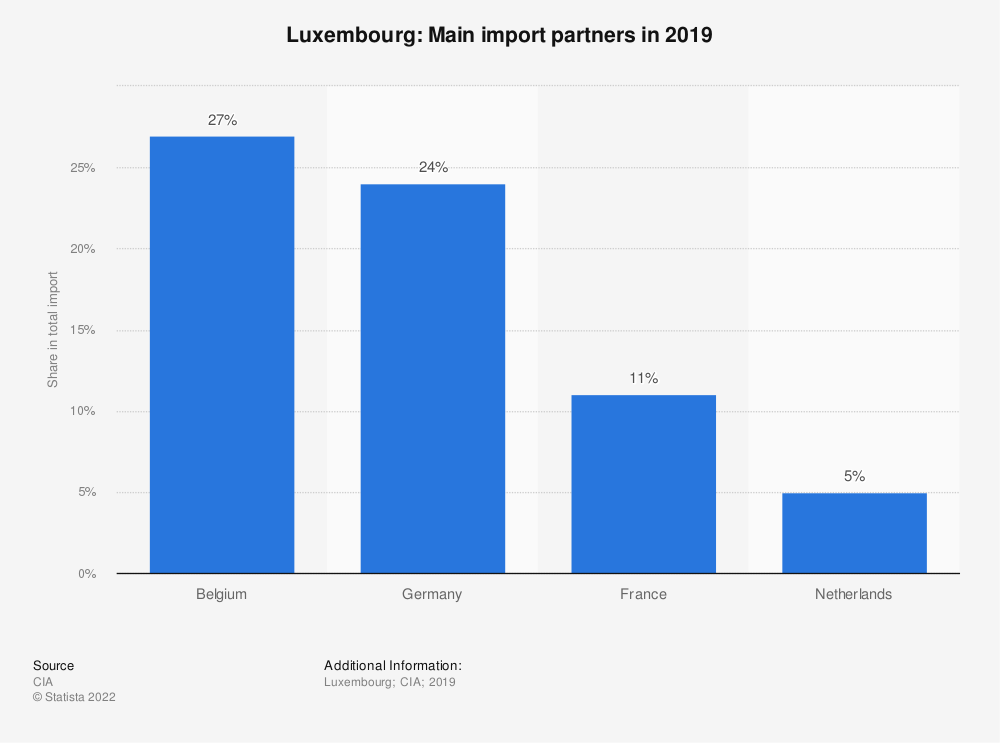 Statistic: Luxembourg: Main import partners in 2017 | Statista