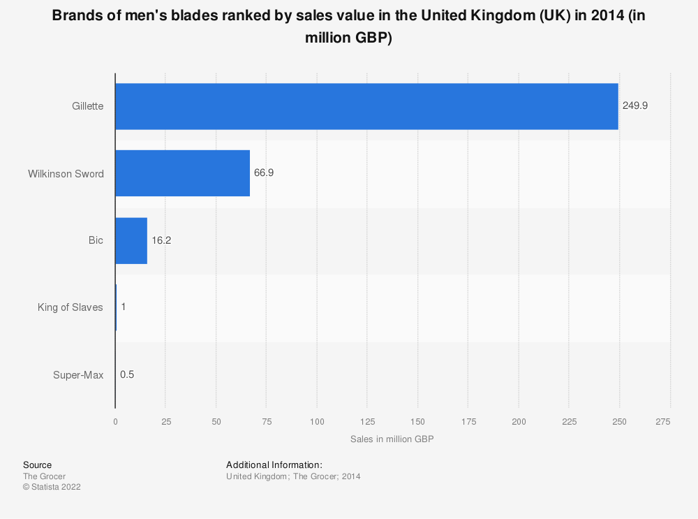 Statistic: Brands of men's blades ranked by sales value in the United Kingdom (UK) in 2014 (in million GBP) | Statista