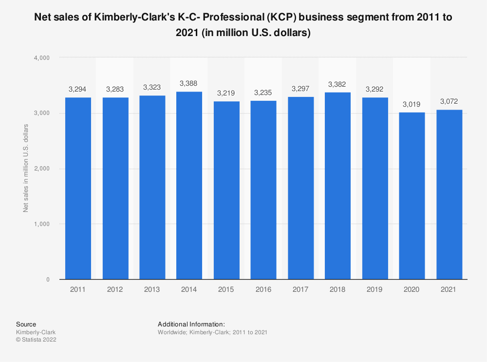 Statistic: Net sales of Kimberly-Clark's K-C- Professional (KCP) business segment from 2011 to 2018 (in million U.S. dollars) | Statista