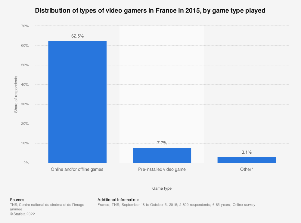 Statistic: Distribution of types of video gamers in France in 2015, by game type played | Statista