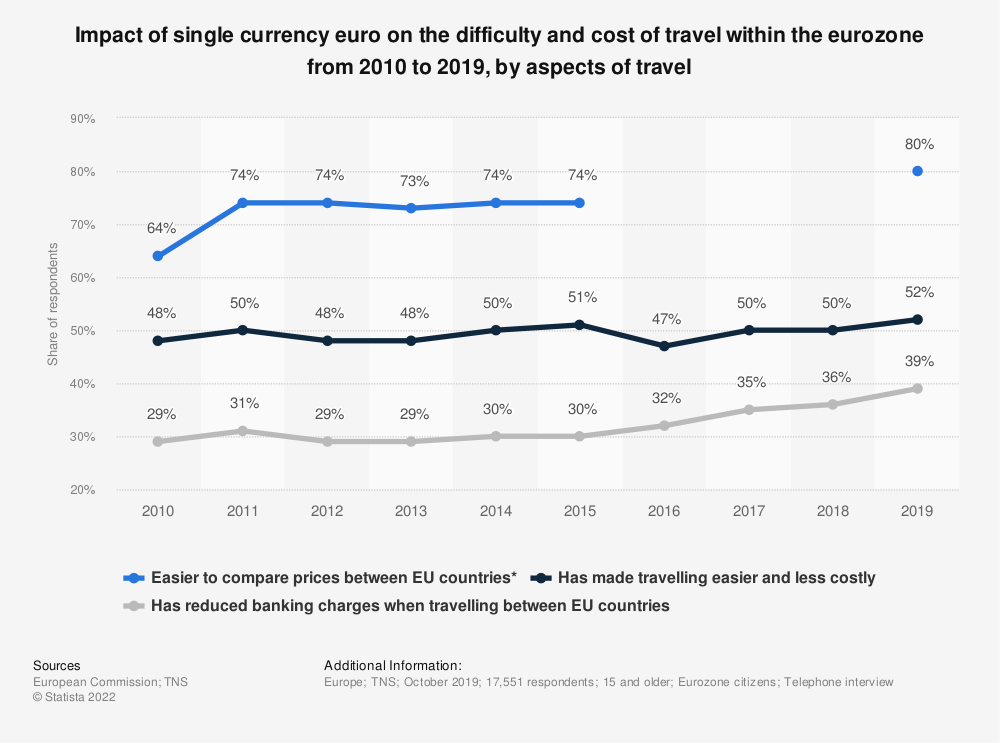 Statistic: Impact of single currency euro on the difficulty and cost of travel within the eurozone from 2010 to 2019, by aspects of travel | Statista