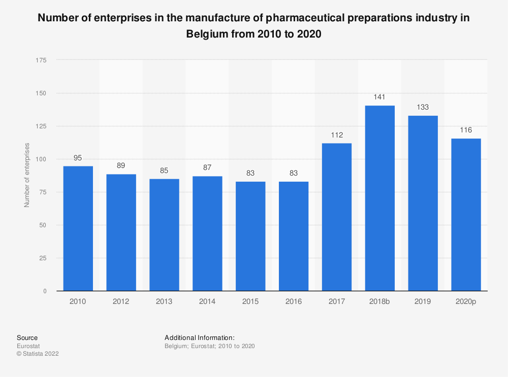 Statistic: Number of enterprises in the manufacture of pharmaceutical preparations industry in Belgium from 2008 to 2016 | Statista