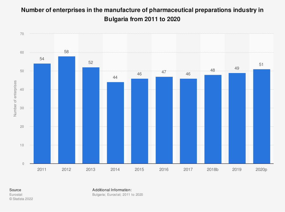 Statistic: Number of enterprises in the manufacture of pharmaceutical preparations industry in Bulgaria from 2008 to 2016 | Statista