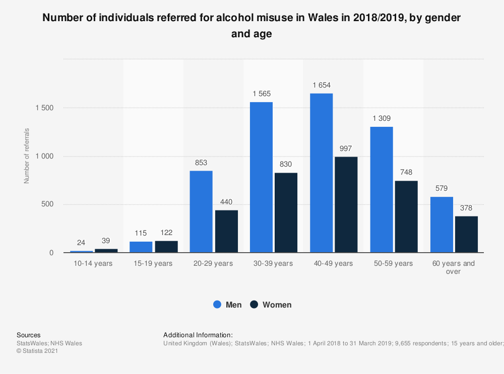 Statistic: Number of individuals referred for alcohol misuse in Wales in 2018/2019, by gender and age | Statista