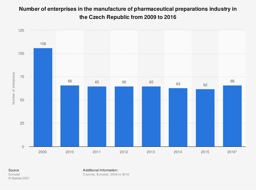 Statistic: Number of enterprises in the manufacture of pharmaceutical preparations industry in the Czech Republic from 2009 to 2016 | Statista