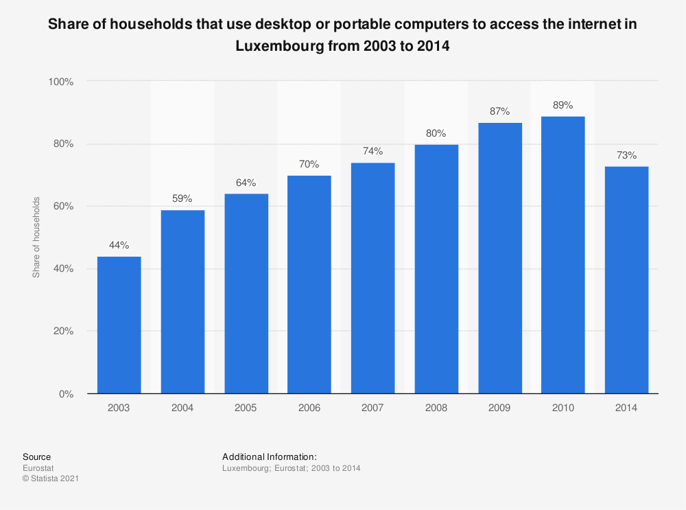 Statistic: Share of households that use desktop or portable computers to access the internet in Luxembourg from 2003 to 2014 | Statista