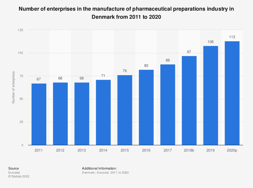Statistic: Number of enterprises in the manufacture of pharmaceutical preparations industry in Denmark from 2008 to 2016 | Statista