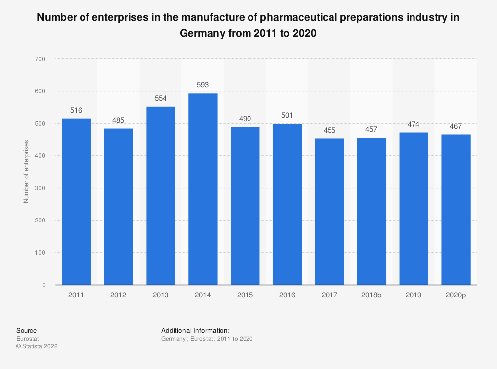 Statistic: Number of enterprises in the manufacture of pharmaceutical preparations industry in Germany from 2008 to 2016 | Statista