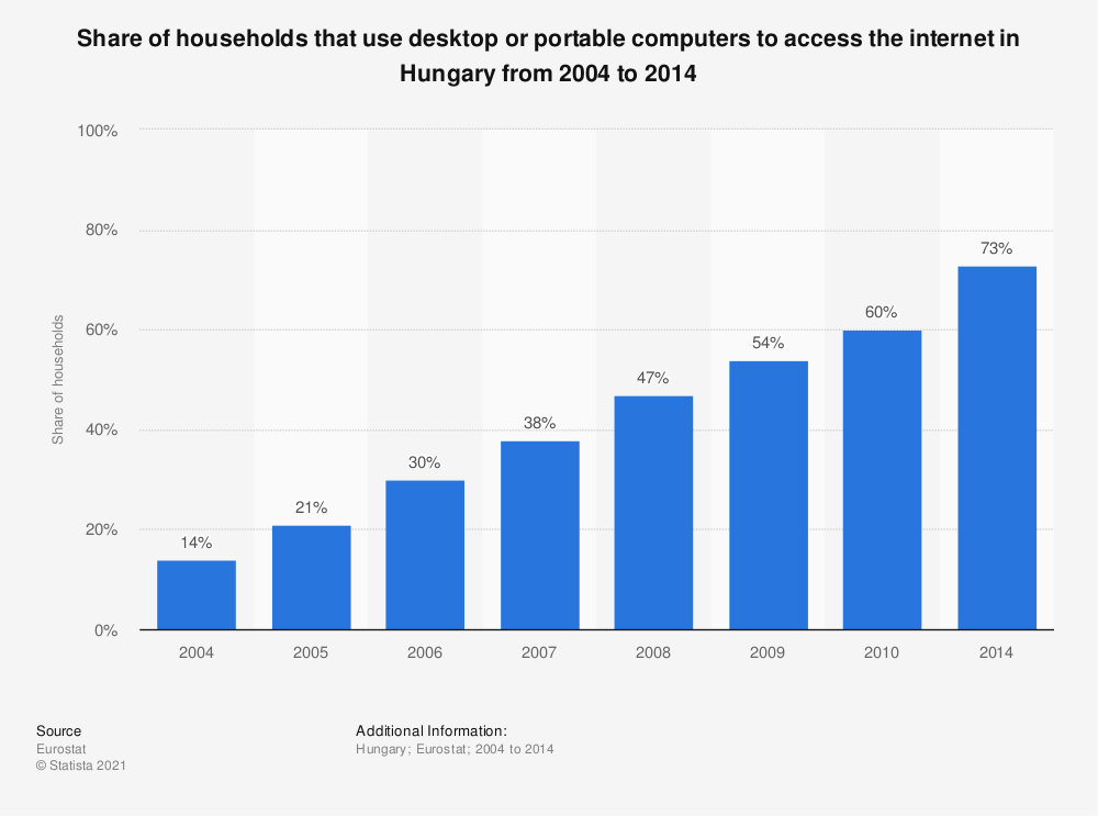 Statistic: Share of households that use desktop or portable computers to access the internet in Hungary from 2004 to 2014 | Statista