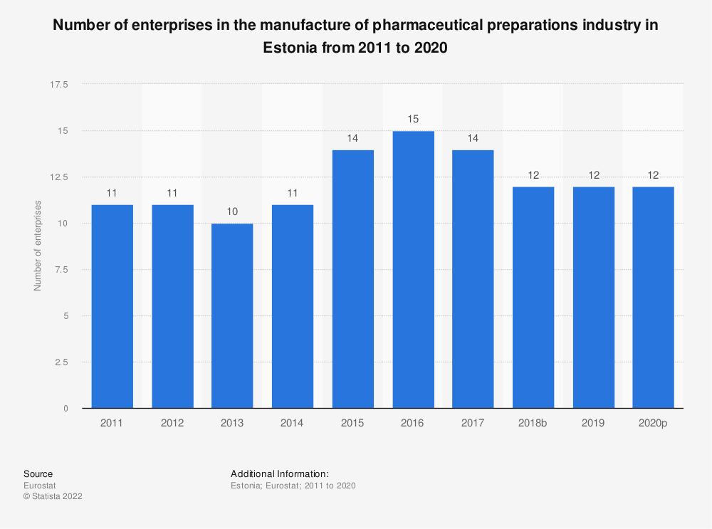 Statistic: Number of enterprises in the manufacture of pharmaceutical preparations industry in Estonia from 2008 to 2016 | Statista