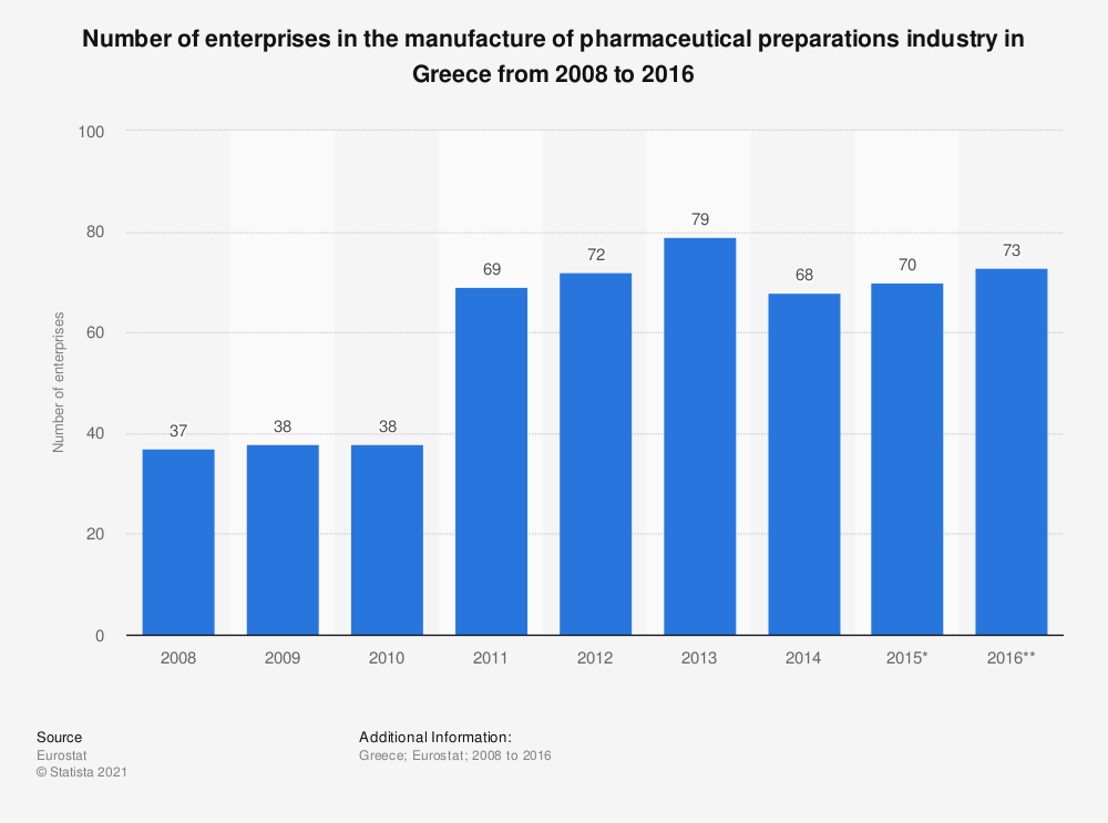 Statistic: Number of enterprises in the manufacture of pharmaceutical preparations industry in Greece from 2008 to 2016 | Statista