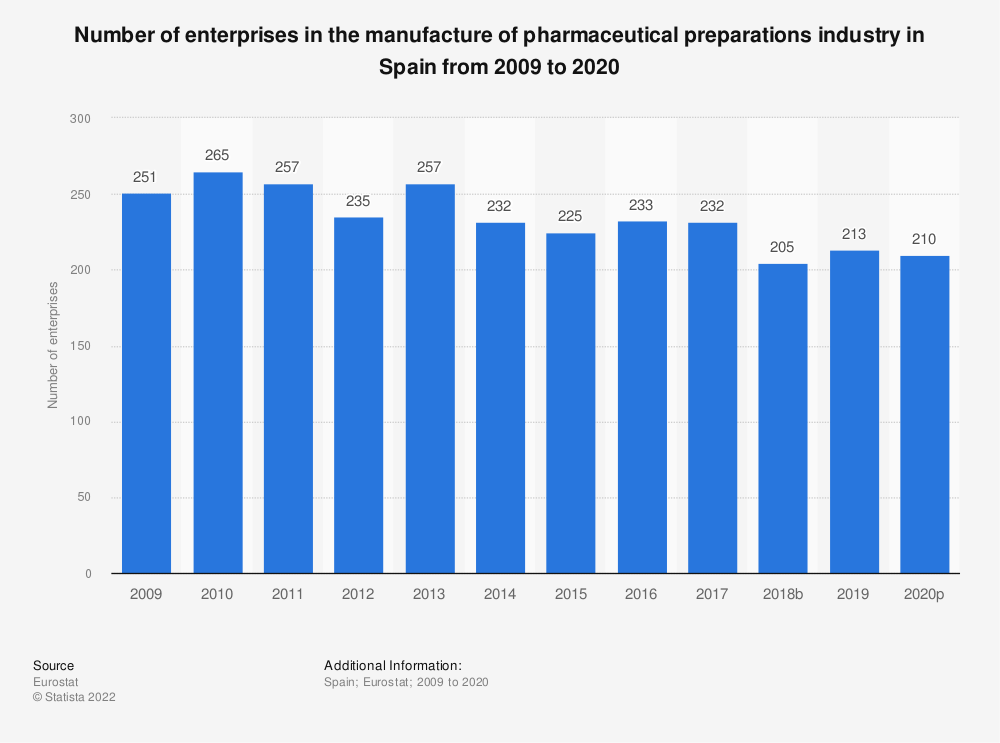 Statistic: Number of enterprises in the manufacture of pharmaceutical preparations industry in Spain from 2008 to 2016 | Statista