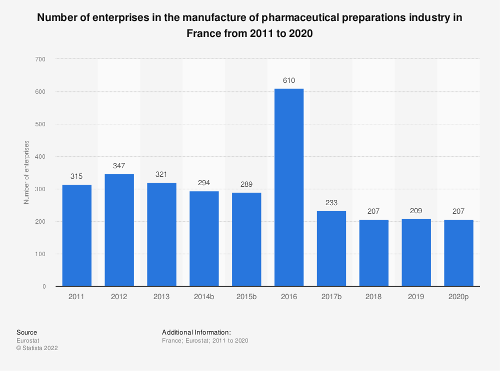 Statistic: Number of enterprises in the manufacture of pharmaceutical preparations industry in France from 2008 to 2016 | Statista