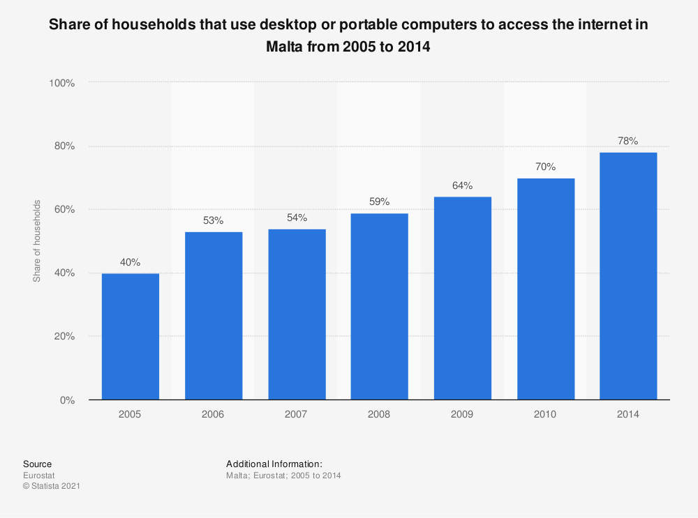 Statistic: Share of households that use desktop or portable computers to access the internet in Malta from 2005 to 2014 | Statista
