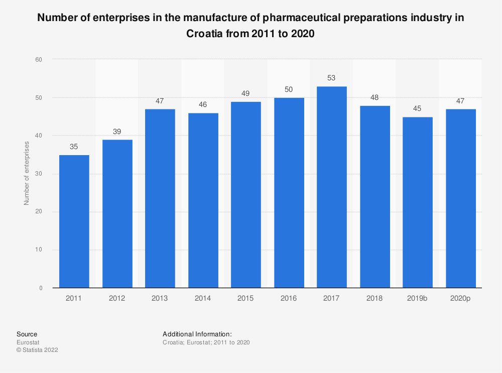 Statistic: Number of enterprises in the manufacture of pharmaceutical preparations industry in Croatia from 2008 to 2016 | Statista