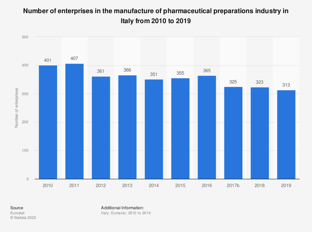 Statistic: Number of enterprises in the manufacture of pharmaceutical preparations industry in Italy from 2008 to 2015   Statista