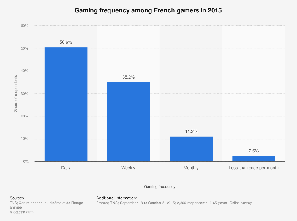 Statistic: Gaming frequency among French gamers in 2015 | Statista