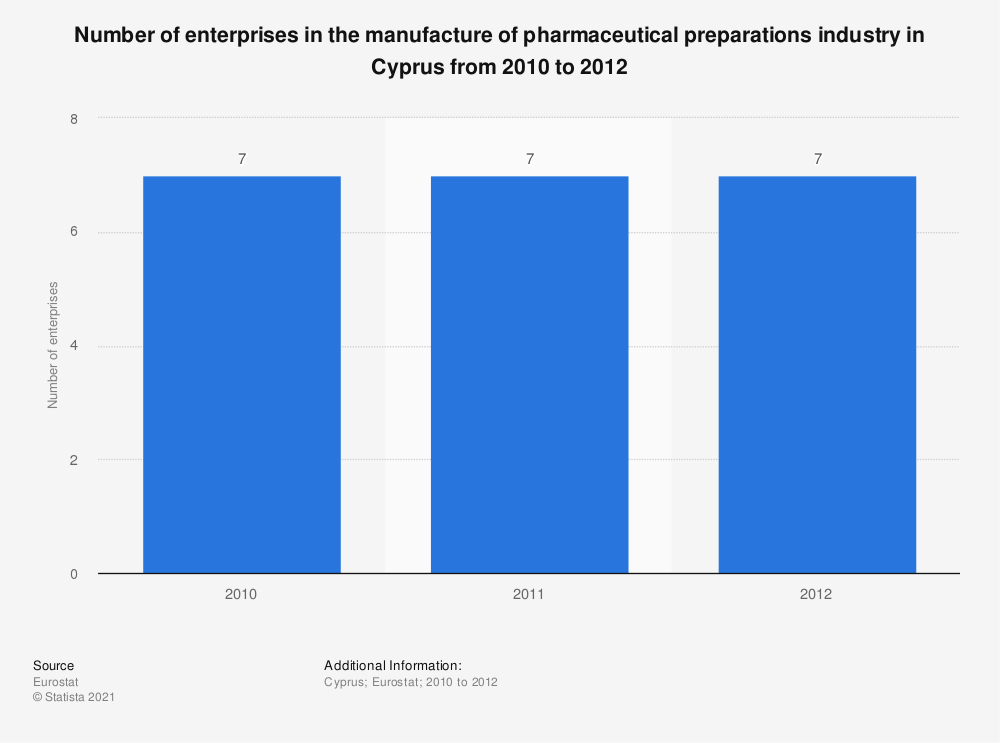 Statistic: Number of enterprises in the manufacture of pharmaceutical preparations industry in Cyprus from 2010 to 2012 | Statista