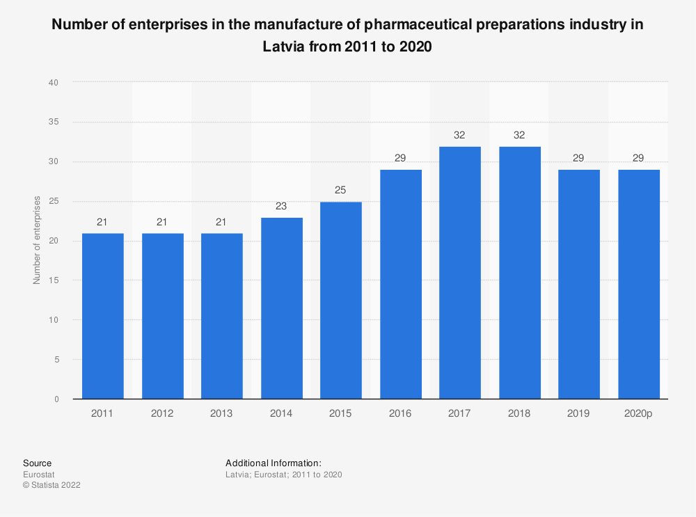 Statistic: Number of enterprises in the manufacture of pharmaceutical preparations industry in Latvia from 2008 to 2016 | Statista
