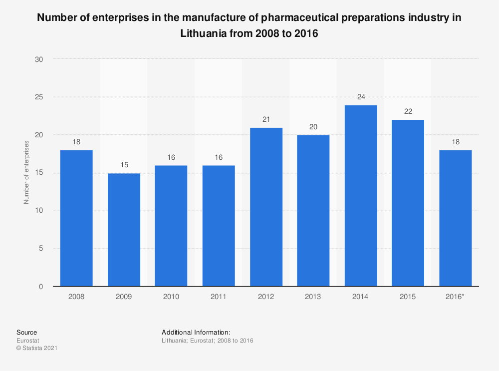 Statistic: Number of enterprises in the manufacture of pharmaceutical preparations industry in Lithuania from 2008 to 2016 | Statista