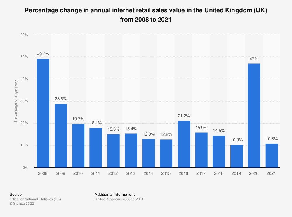 Statistic: Percentage change in annual internet retail sales value in the United Kingdom (UK) from 2008 to 2018 | Statista