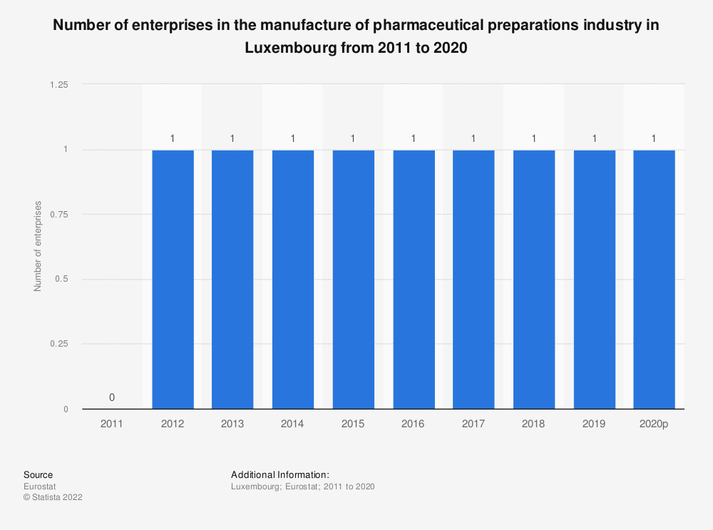 Statistic: Number of enterprises in the manufacture of pharmaceutical preparations industry in Luxembourg from 2008 to 2016 | Statista