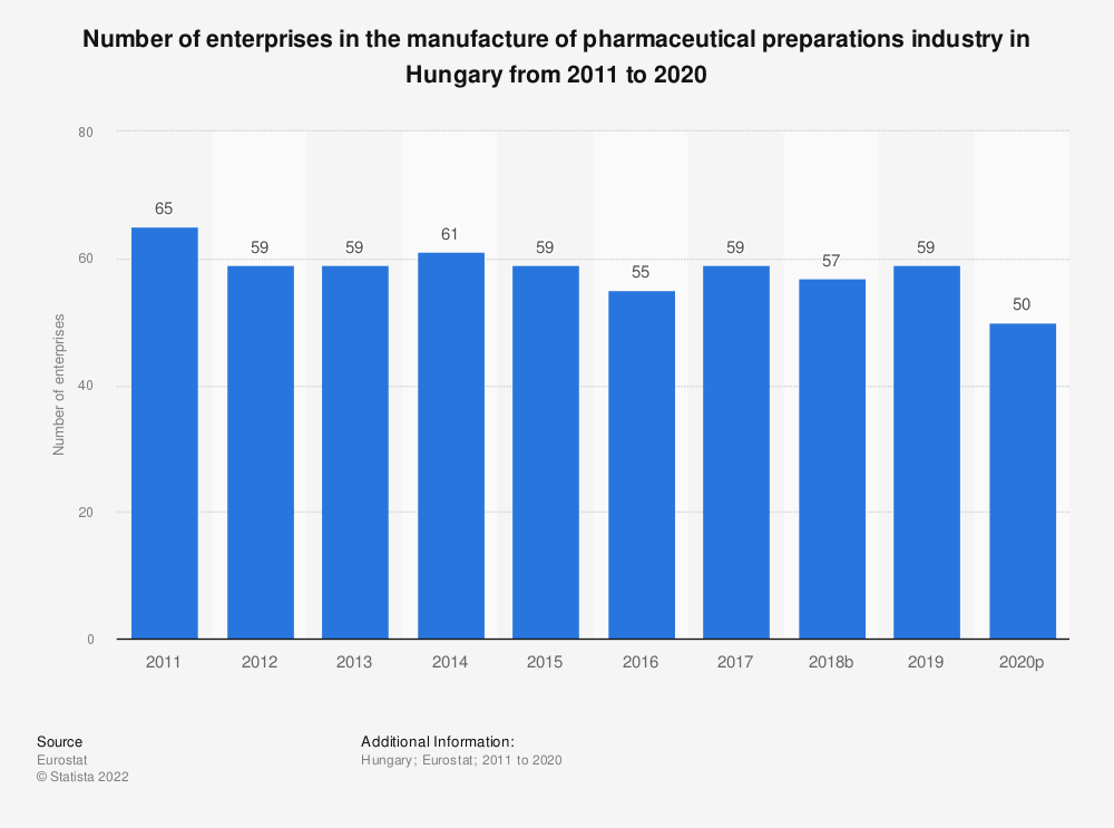 Statistic: Number of enterprises in the manufacture of pharmaceutical preparations industry in Hungary from 2008 to 2016 | Statista