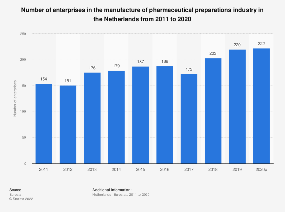 Statistic: Number of enterprises in the manufacture of pharmaceutical preparations industry in the Netherlands from 2008 to 2016 | Statista