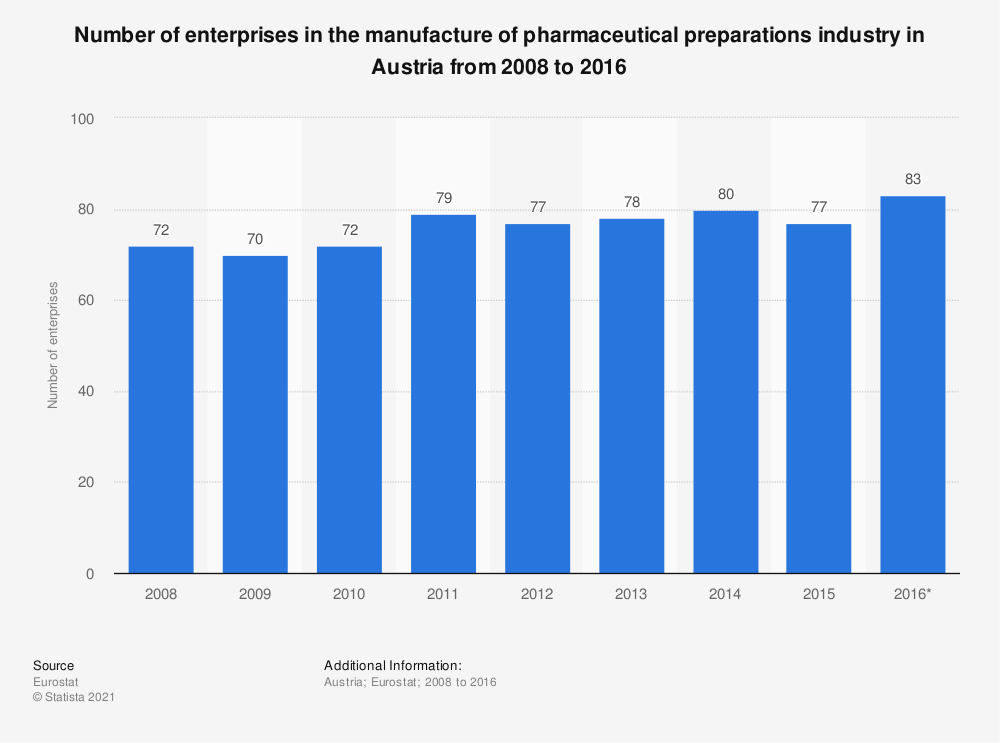 Statistic: Number of enterprises in the manufacture of pharmaceutical preparations industry in Austria from 2008 to 2016 | Statista