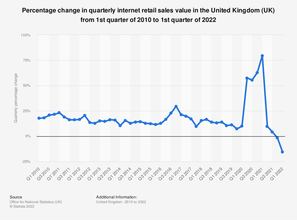 Statistic: Percentage change in quarterly internet retail sales value in the United Kingdom (UK) from 1st quarter of 2008 to 4th quarter of 2019 | Statista