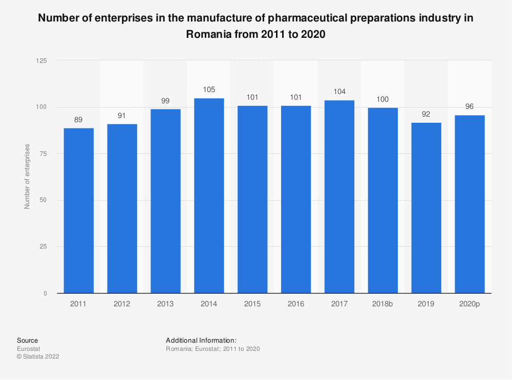 Statistic: Number of enterprises in the manufacture of pharmaceutical preparations industry in Romania from 2008 to 2016 | Statista