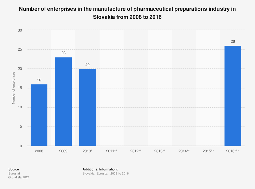 Statistic: Number of enterprises in the manufacture of pharmaceutical preparations industry in Slovakia from 2008 to 2016 | Statista