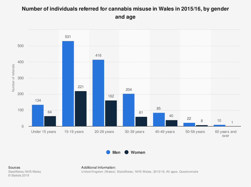 Statistic: Number of individuals referred for cannabis misuse in Wales in 2015/16, by gender and age | Statista