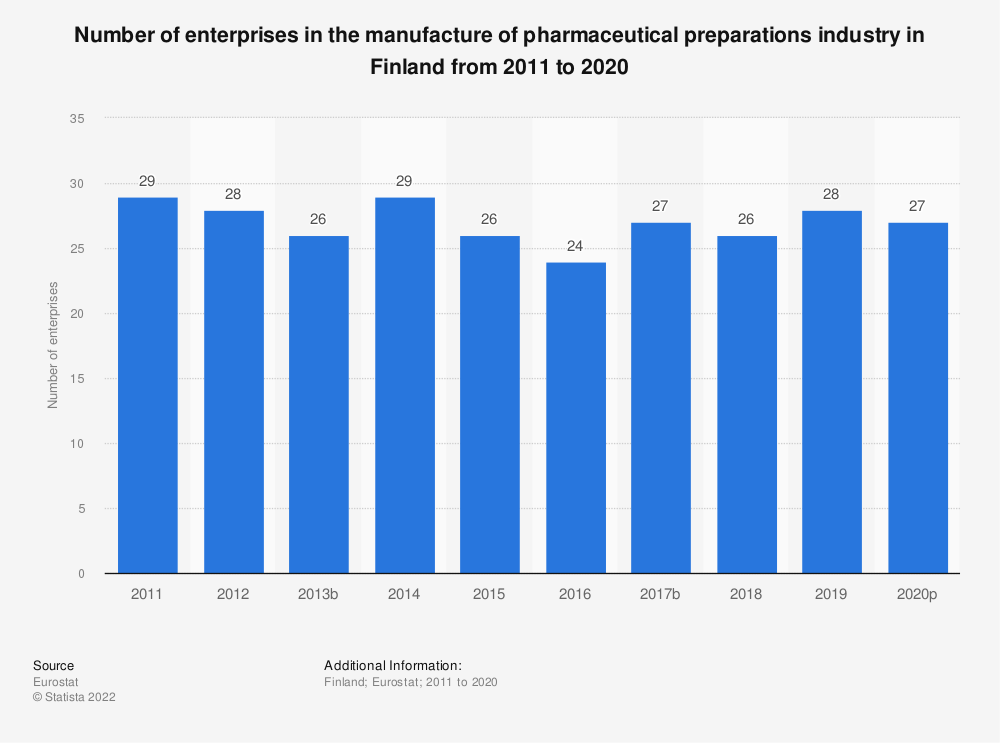 Statistic: Number of enterprises in the manufacture of pharmaceutical preparations industry in Finland from 2008 to 2016 | Statista