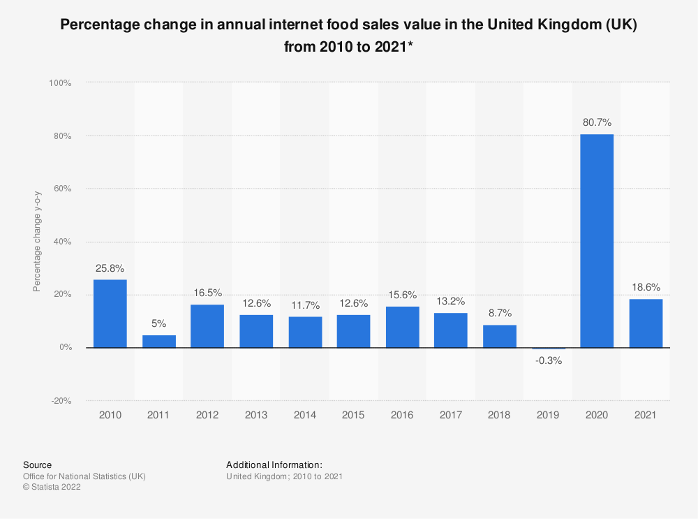 Statistic: Percentage change in annual internet food sales value in the United Kingdom (UK) from 2010 to 2018* | Statista