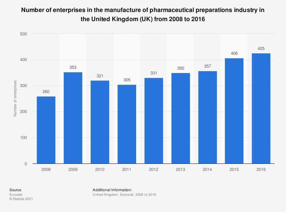 Statistic: Number of enterprises in the manufacture of pharmaceutical preparations industry in the United Kingdom (UK) from 2008 to 2016 | Statista