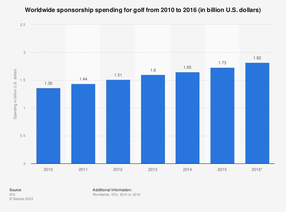 Statistic: Worldwide sponsorship spending for golf from 2010 to 2016 (in billion U.S. dollars) | Statista