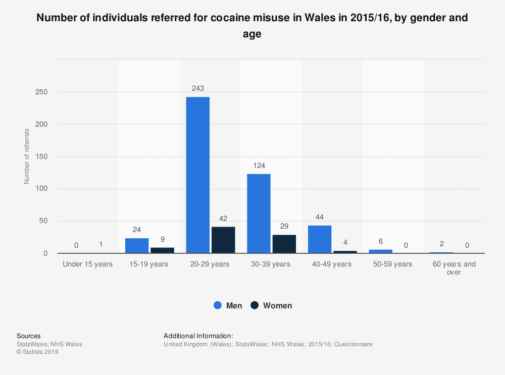 Statistic: Number of individuals referred for cocaine misuse in Wales in 2015/16, by gender and age | Statista
